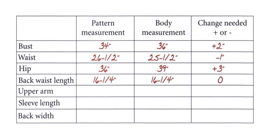 Pattern Fitting the Nancy Zieman Way Personal Fitting Chart Illustration